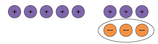 Five positive counters and three neutral pairs, the three negative counters of the neutral pairs are circled.