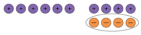 Six positive counters and four neutral pairs, the four negative counters associated with the neutral pairs are circled.