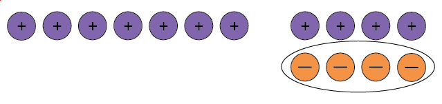 Seven positive counters and four neutral pairs, the four negative counters associated with the neutral pairs are circled.