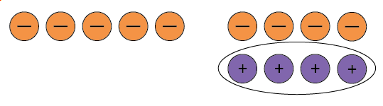 Five negative counters and four neutral pairs, the positive counters associated with the neutral pairs are circled.