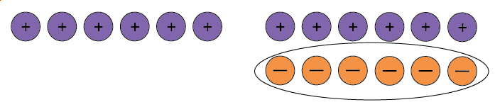 Six positive counters and six neutral pairs, the negative counters associated with the six neutral pairs are circled.