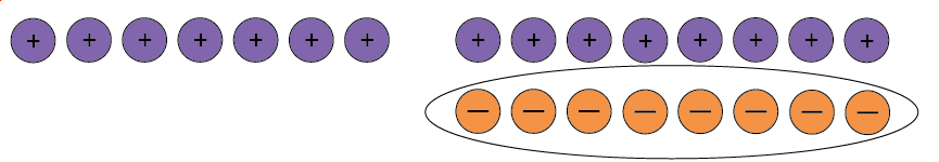 Seven positive counters and eight neutral pairs with the negative counters circled.