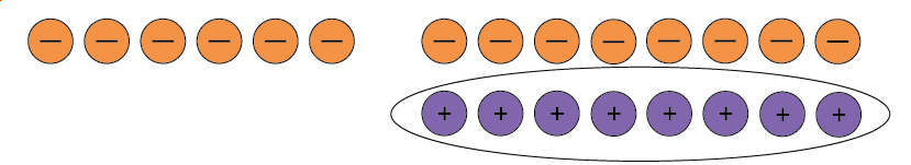 Six negative counters and eight neutral pairs with the positive counters in the neutral pairs circled.