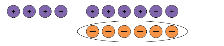 Four positive counters and six neutral pairs with the negative counters in the neutral pairs circled.