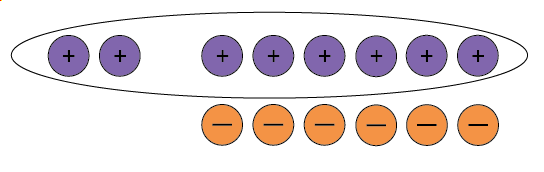 Two positive counters and six neutral pairs, all of the positive counters are circled.