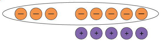 Three negative counters and five neutral pairs, all the negative counters are circled.