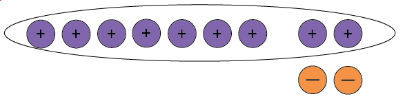 Seven positive counters and two neutral pairs. All of the positive counters are circled.