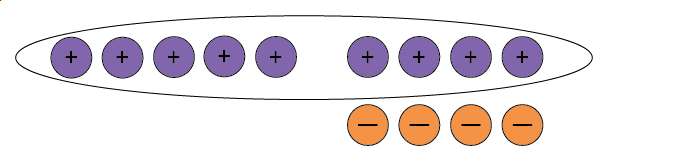 Five positive counters and four neutral pairs. All of the positive counters are circled.