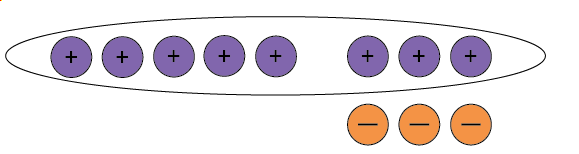 Five positive counters and three neutral pairs. All positive counters are circled.