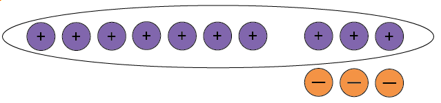 Seven positive counters and three neutral pairs. All positive counters are circled.