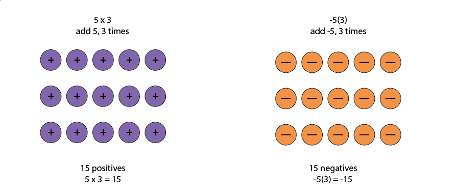 Five times three is shown as three rows of five positive counters. Five times three equals fifteen. Negative five times three shown as three rows of five negative counters. Three ties negative five equals negative fifteen.
