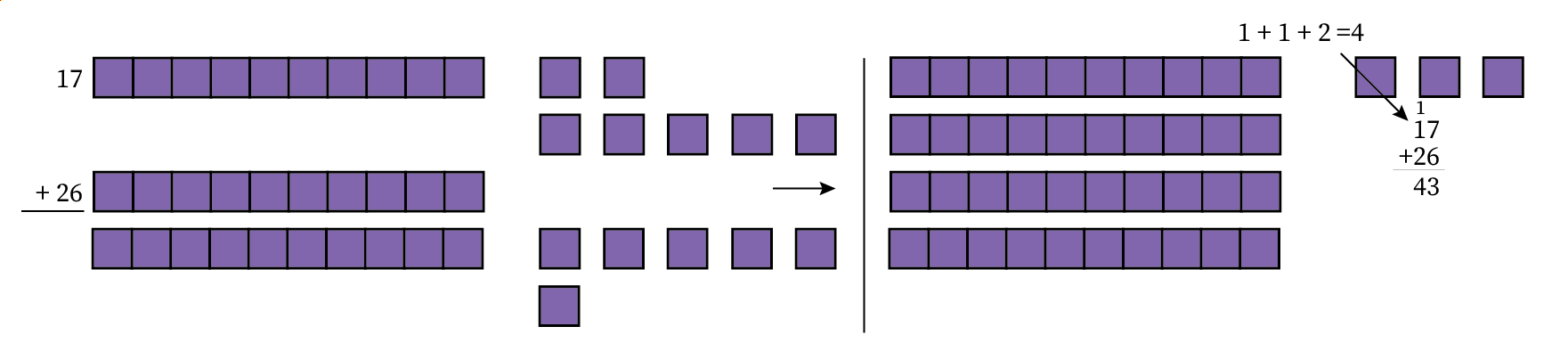 Seventeen plus twenty six (represented by one rod and seven blocks, and two rods and six blocks) equals forty three (represented by four rods and three blocks)