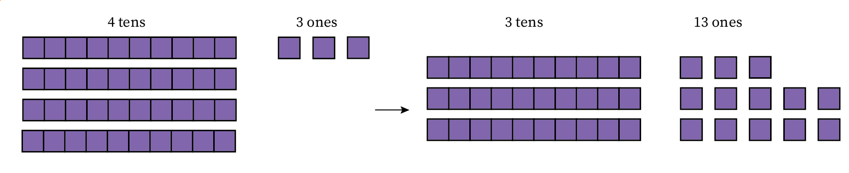 Four rods and three ones broken down into three rods and thirteen blocks.
