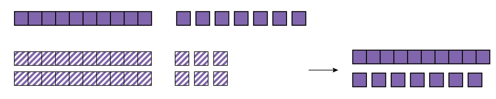 Three rods and thirteen blocks minus two rods and six blocks equals one rod and seven blocks