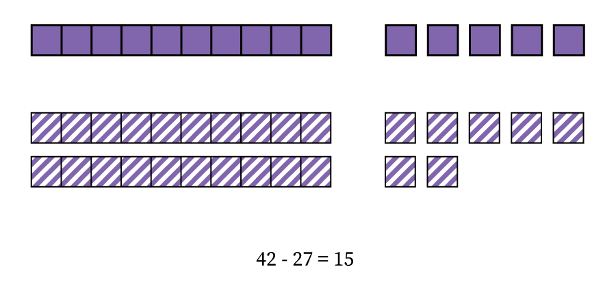 Forty-two minus twenty-seven equals fifteen, or three rods and twelve blocks minus two rods and seven blocks equals one rod and five blocks.