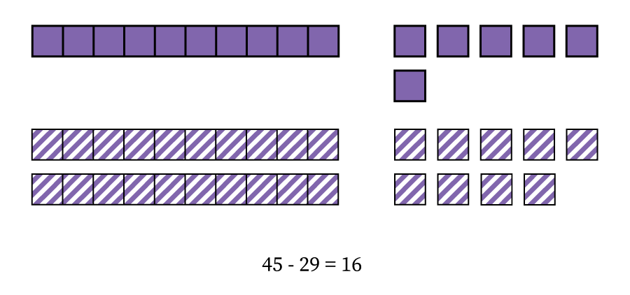 Forty-five minus twenty-nine equals sixteen, or three rods and fifteen blocks minus two rods and nine blocks equals one rod and six blocks