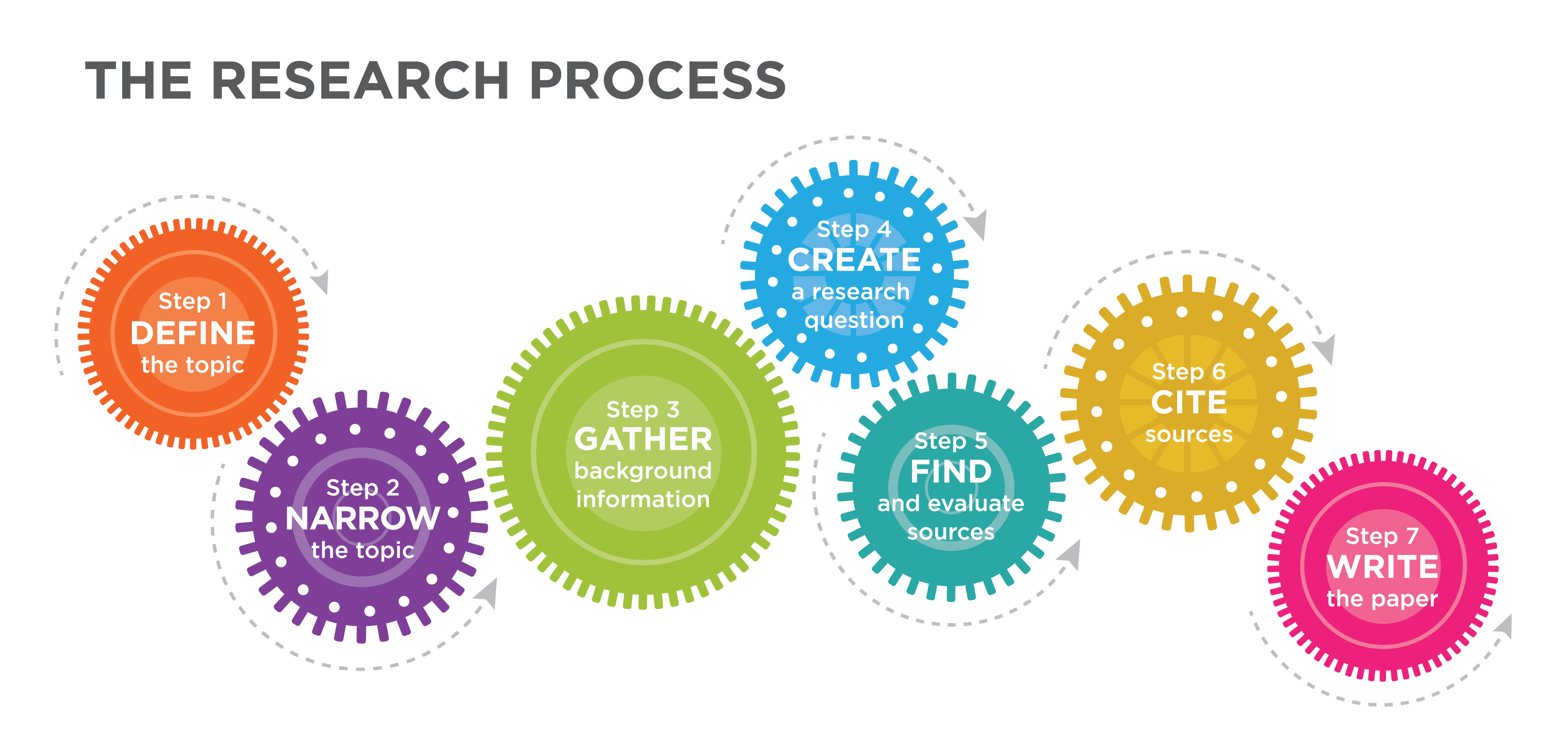 Gears showing the research process: define the topic, narrow the topic, gather background information, create a research question, find and evaluate sources, cite sources, and write the paper.