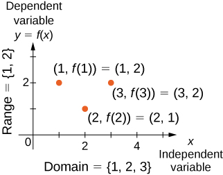 "An image of a graph. The y axis runs from 0 to 3 and has the label ""dependent variable, y = f(x)"". The x axis runs from 0 to 5 and has the label ""independent variable, x"". There are three points on the graph. The first point is at (1, 2) and has the label ""(1, f(1)) = (1, 2)"". The second point is at (2, 1) and has the label ""(2, f(2))=(2,1)"". The third point is at (3, 2) and has the label ""(3, f(3)) = (3,2)"". There is text along the y axis that reads ""range = {1, 2}"" and text along the x axis that reads ""domain = {1,2,3}""."
