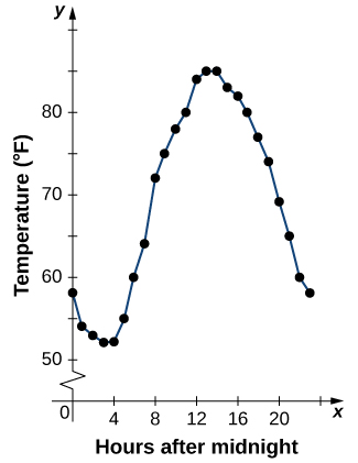 "An image of a graph. The y axis runs from 0 to 90 and has the label ""Temperature in Fahrenheit"". The x axis runs from 0 to 24 and has the label ""hours after midnight"". There are 24 points on the graph, one at each increment of 1 on the x-axis. The first point is at (0, 58) and the function decreases until x = 4, where the point is (4, 52) and is the minimum value of the function. After x=4, the function increases until x = 13, where the point is (13, 85) and is the maximum of the function along with the point (14, 85). After x = 14, the function decreases until the last point on the graph, which is (23, 58). A line connects all the points on the graph."