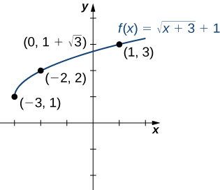 "An image of a graph. The y axis runs from -2 to 4 and the x axis runs from -3 to 2. The graph is of the function ""f(x) = (square root of x + 3) + 1"", which is an increasing curved function that starts at the point (-3, 1). There are 3 points plotted on the function at (-3, 1), (-2, 2), and (1, 3). The function has a y intercept at (0, 1 + square root of 3)."