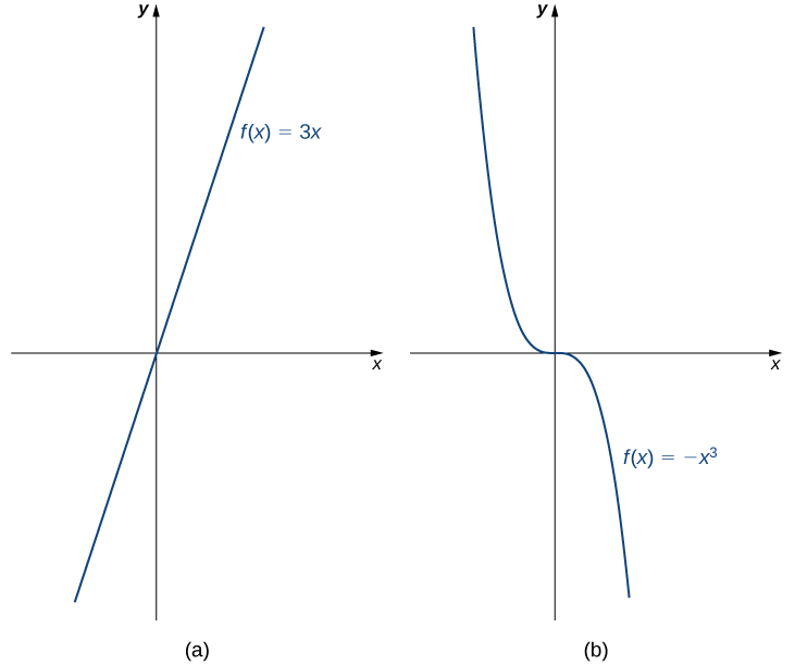 "An image of two graphs. The first graph is labeled ""a"" and is of the function ""f(x) = 3x"", which is an increasing straight line that passes through the origin. The second graph is labeled ""b"" and is of the function ""f(x) = -x cubed"", which is curved function that decreases until the function hits the origin where it becomes level, then decreases again after the origin."