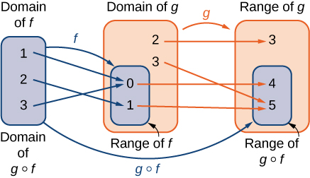 "An image with three items. The first item is a blue bubble that has two labels: ""domain of f"" and ""domain of g of f"". This item contains the numbers 1, 2, and 3. The second item is two bubbles: an orange bubble labeled ""domain of g"" and a blue bubble that is completely contained within the orange bubble and is labeled ""range of f"". The blue bubble contains the numbers 0 and 1, which are thus also contained within the larger orange bubble. The orange bubble contains two numbers not contained within the smaller blue bubble, which are 2 and 3. The third item is two bubbles: an orange bubble labeled ""range of g"" and a blue bubble that is completely contained within the orange bubble and is labeled ""range of g of f"". The blue bubble contains the numbers 4 and 5, which are thus also contained within the larger orange bubble. The orange bubble contains one number not contained within the smaller blue bubble, which is the number 3. The first item points has a blue arrow with the label ""f"" that points to the blue bubble in the second item. The orange bubble in the second item has an orange arrow labeled ""g"" that points the orange bubble in the third item. The first item has a blue arrow labeled ""g of f"" which points to the blue bubble in the third item. There are three blue arrows pointing from numbers in the first item to the numbers contained in the blue bubble of the second item. The first blue arrow points from the 1 to the 0, the second blue arrow points from the 2 to the 1, and the third blue arrow points from the 3 to the 0. There are 4 orange arrows pointing from the numbers contained in the orange bubble in the second item, including those also contained in the blue bubble of the second item, to the numbers contained in the orange bubble of the third item, including the numbers in the blue bubble of the third item. The first orange arrow points from 2 to 3, the second orange arrow points from 3 to 5, the third orange arrow points from 0 to 4, and the fourth orange arrow points from 1 to 5."