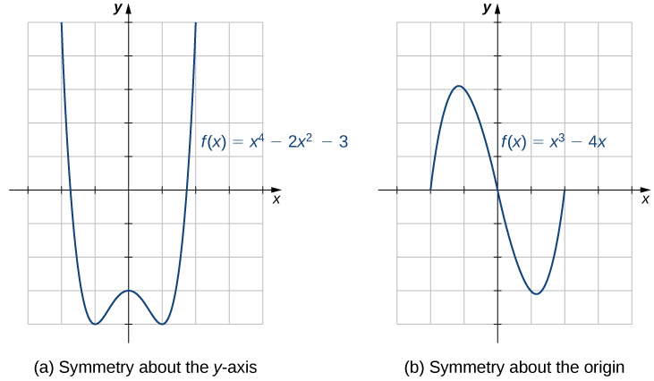 "An image of two graphs. The first graph is labeled ""(a), symmetry about the y-axis"" and is of the curved function ""f(x) = (x to the 4th) - 2(x squared) - 3"". The x axis runs from -3 to 4 and the y axis runs from -4 to 5. This function decreases until it hits the point (-1, -4), which is minimum of the function. Then the graph increases to the point (0,3), which is a local maximum. Then the the graph decreases until it hits the point (1, -4), before it increases again. The second graph is labeled ""(b), symmetry about the origin"" and is of the curved function ""f(x) = x cubed - 4x"". The x axis runs from -3 to 4 and the y axis runs from -4 to 5. The graph of the function starts at the x intercept at (-2, 0) and increases until the approximate point of (-1.2, 3.1). The function then decreases, passing through the origin, until it hits the approximate point of (1.2, -3.1). The function then begins to increase again and has another x intercept at (2, 0)."
