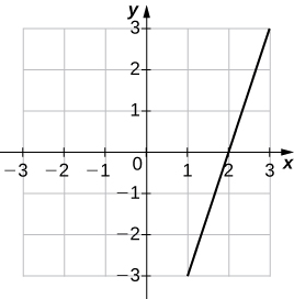 """An image of a graph. The x axis runs from -3 to 3 and the y axis runs from -3 to 3. The graph is of the function """"f(x) = 3x - 6"""", which is an increasing straight line. The function has an x intercept at (2, 0) and the y intercept is not shown."""