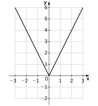 """An image of a graph. The x axis runs from -3 to 3 and the y axis runs from -2 to 6. The graph is of the function """"f(x) = 2 times the absolute value of x"""". The function decreases in a straight line until it hits the origin, then begins to increase in a straight line. The function x intercept and y intercept are at the origin."""