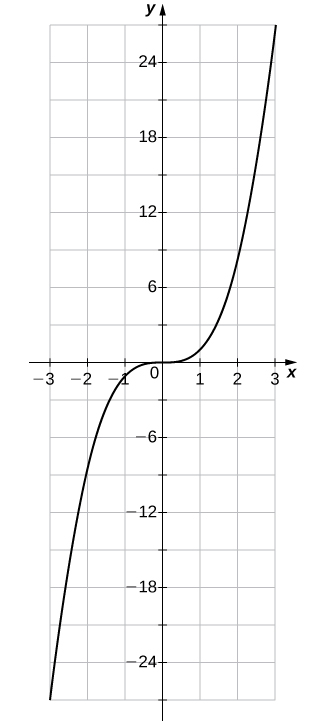 """An image of a graph. The x axis runs from -3 to 3 and the y axis runs from -27 to 27. The graph is of the function """"f(x) = x cubed"""". The curved function increases until it hits the origin, where it levels out and then becomes even. After the origin the graph begins to increase again. The x intercept and y intercept are both at the origin."""