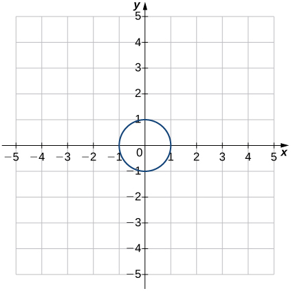 An image of a graph. The x axis runs from -5 to 5 and the y axis runs from -5 to 5. The graph is of a relation that is circle, with x intercepts at (-1, 0) and (1, 0) and y intercepts at (0, 1) and (0, -1).