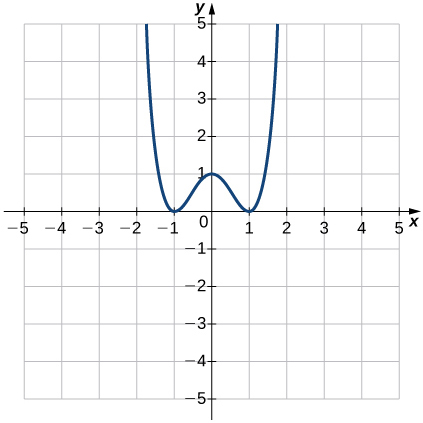 An image of a graph. The x axis runs from -5 to 5 and the y axis runs from -5 to 5. The graph is of a relation that is curved. The relation decreases until it hits the point (-1, 0), then increases until it hits the point (0, 1), then decreases until it hits the point (1, 0), then increases again.