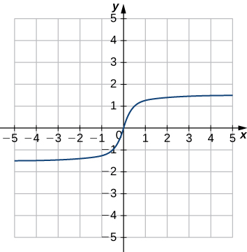 An image of a graph. The x axis runs from -5 to 5 and the y axis runs from -5 to 5. The graph is of a relation that is curved. The curved relation increases the entire time. The x intercept and y intercept are both at the origin.