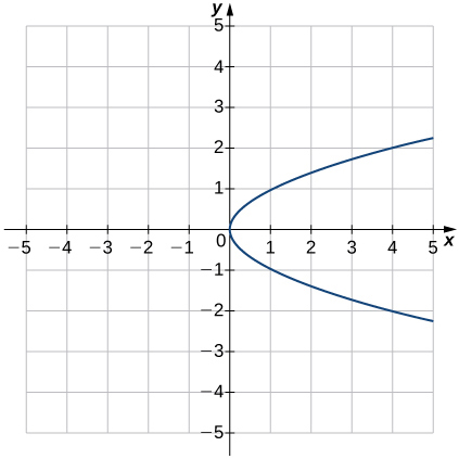 An image of a graph. The x axis runs from -5 to 5 and the y axis runs from -5 to 5. The graph is of a relation that is a sideways parabola, opening up to the right. The x intercept and y intercept are both at the origin and the relation has no points to the left of the y axis. The relation includes the points (1, -1) and (1, 1)