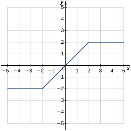 An image of a graph. The x axis runs from -5 to 5 and the y axis runs from -5 to 5. The graph is of a relation that is a horizontal line until the point (-2, -2), then it begins increasing in a straight line until the point (2, 2). After these points, the relation becomes a horizontal line again. The x intercept and y intercept are both at the origin.