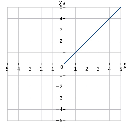 An image of a graph. The x axis runs from -5 to 5 and the y axis runs from -5 to 5. The graph is of a relation that is a horizontal line until the origin, then it begins increasing in a straight line. The x intercept and y intercept are both at the origin and there are no points below the x axis.
