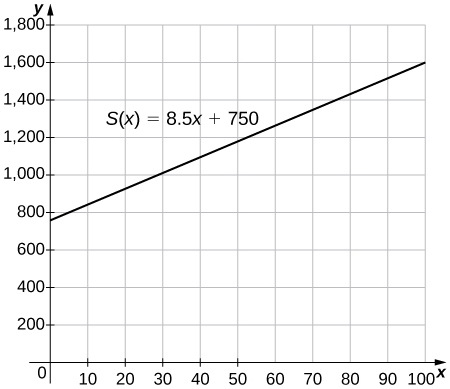 """An image of a graph. The y axis runs from 0 to 1800 and the x axis runs from 0 to 100. The graph is of the function """"S(x) = 8.5x + 750"""", which is a increasing straight line. The function has a y intercept at (0, 750) and the x intercept is not shown."""