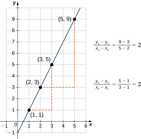 "An image of a graph. The y axis runs from -1 to 10 and the x axis runs from -1 to 6. The graph is of a function that is an increasing straight line. There are four points labeled on the function at (1, 1), (2, 3), (3, 5), and (5, 9). There is a dotted horizontal line from the labeled function point (1, 1) to the unlabeled point (3, 1) which is not on the function, and then dotted vertical line from the unlabeled point (3, 1), which is not on the function, to the labeled function point (3, 5). These two dotted have the label ""(y2 - y1)/(x2 - x1) = (5 -1)/(3 - 1) = 2"". There is a dotted horizontal line from the labeled function point (2, 3) to the unlabeled point (5, 3) which is not on the function, and then dotted vertical line from the unlabeled point (5, 3), which is not on the function, to the labeled function point (5, 9). These two dotted have the label ""(y2 - y1)/(x2 - x1) = (9 -3)/(5 - 2) = 2""."