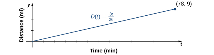 "An image of a graph. The y axis is labeled ""y, distance in miles"". The x axis is labeled ""t, time in minutes"". The graph is of the function ""D(t) = 3t/26"", which is an increasing straight line that starts at the origin. The function ends at the plotted point (78, 9)."