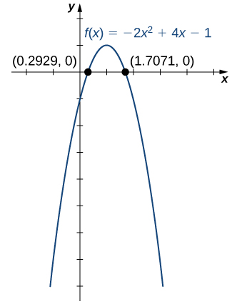 "An image of a graph. The x axis runs from -2 to 5 and the y axis runs from -8 to 2. The graph is of the function ""f(x) = -2(x squared) + 4x - 1"", which is a parabola. The function increases until the maximum point at (1, 1) and then decreases. Both x intercept points are plotted on the function, at approximately (0.2929, 0) and (1.7071, 0). The y intercept is at the point (0, -1)."