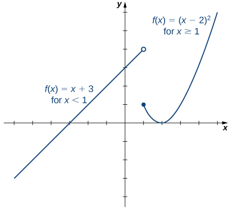 """An image of a graph. The x axis runs from -7 to 5 and the y axis runs from -4 to 6. The graph is of a function that has two pieces. The first piece is an increasing line that ends at the open circle point (1, 4) and has the label """"f(x) = x + 3, for x < 1"""". The second piece is parabolic and begins at the closed circle point (1, 1). After the point (1, 1), the piece begins to decrease until the point (2, 0) then begins to increase. This piece has the label """"f(x) = (x - 2) squared, for x >= 1"""".The function has x intercepts at (-3, 0) and (2, 0) and a y intercept at (0, 3)."""