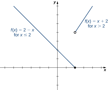 """An image of a graph. The x axis runs from -6 to 5 and the y axis runs from -2 to 7. The graph is of a function that has two pieces. The first piece is a decreasing line that ends at the closed circle point (2, 0) and has the label """"f(x) = 2 - x, for x <= 2. The second piece is an increasing line and begins at the open circle point (2, 4) and has the label """"f(x) = x + 2, for x > 2.The function has an x intercept at (2, 0) and a y intercept at (0, 2)."""