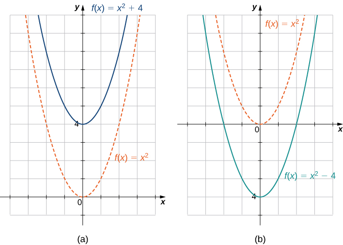 "An image of two graphs. The first graph is labeled ""a"" and has an x axis that runs from -4 to 4 and a y axis that runs from -1 to 10. The graph is of two functions. The first function is ""f(x) = x squared"", which is a parabola that decreases until the origin and then increases again after the origin. The second function is ""f(x) = (x squared) + 4"", which is a parabola that decreases until the point (0, 4) and then increases again after the origin. The two functions are the same in shape, but the second function is shifted up 4 units. The second graph is labeled ""b"" and has an x axis that runs from -4 to 4 and a y axis that runs from -5 to 6. The graph is of two functions. The first function is ""f(x) = x squared"", which is a parabola that decreases until the origin and then increases again after the origin. The second function is ""f(x) = (x squared) - 4"", which is a parabola that decreases until the point (0, -4) and then increases again after the origin. The two functions are the same in shape, but the second function is shifted down 4 units."