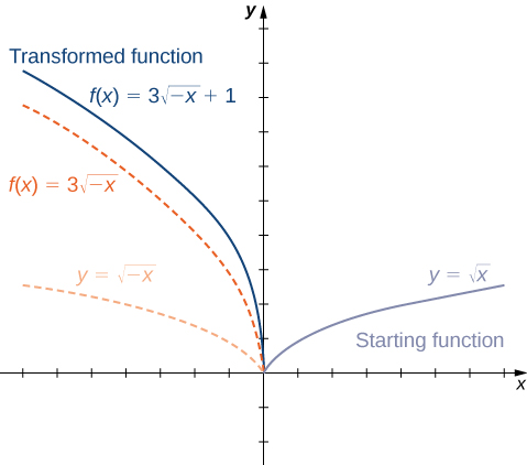 "An image of a graph. The x axis runs from -7 to 7 and a y axis runs from -2 to 10. The graph contains four functions. The first function is ""f(x) = square root of x"" and is labeled starting function. It is a curved function that begins at the origin and increases. The second function is ""f(x) = square root of -x"", which is a curved function that decreases until it reaches the origin, where it stops. The second function is the first function reflected about the y axis. The third function is ""f(x) = 3(square root of -x)"", which is a curved function that decreases until it reaches the origin, where it stops. The third function decreases at a quicker rate than the second function. The fourth function is ""f(x) = 3(square root of -x) + 1"" and is labeled ""transformed function"". Itis a curved function that decreases until it reaches the point (0, 1), where it stops. The fourth function is the third function shifted up 1 unit."