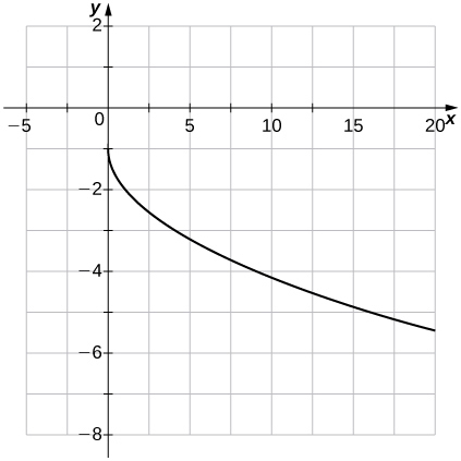 An image of a graph. The x axis runs from -5 to 20 and the y axis runs from -8 to 2. The graph shows a curved function that begins at the point (0, -1), then begins decreasing. The y intercept is at (0, -1) and there is no x intercept. There is an unplotted point at (9, -4).