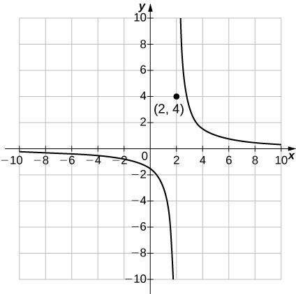"An image of a graph. The x axis runs from -10 to 10 and the y axis runs from -10 to 10. The graph is of a function that begins slightly below the x axis and begins to decrease. As the function approaches the unplotted vertical line of ""x = 2"", it decreases at a faster rate but never reaches the line ""x = 2"". On the right side of the unplotted line ""x = 2"", the function starts at the top of graph and begins decreasing and approaches the unplotted horizontal line ""y = 0"", but never reaches ""y = 0"". There function also includes a plotted point at (2, 4). There is a y intercept at (0, -1.5) and no x intercept."