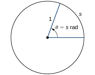 "An image of a circle. At the exact center of the circle there is a point. From this point, there is one line segment that extends horizontally to the right a point on the edge of the circle and another line segment that extends diagonally upwards and to the right to another point on the edge of the circle. These line segments have a length of 1 unit. The curved segment on the edge of the circle that connects the two points at the end of the line segments is labeled ""s"". Inside the circle, there is an arrow that points from the horizontal line segment to the diagonal line segment. This arrow has the label ""theta = s radians""."