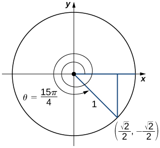 "An image of a graph. The graph has a circle plotted on it, with the center of the circle at the origin, where there is a point. From this point, there is one line segment that extends horizontally along the x axis to the right to a point on the edge of the circle. There is another line segment that extends diagonally downwards and to the right to another point on the edge of the circle. This point is labeled ""(((square root of 2)/2), -((square root of 2)/2))"". These line segments have a length of 1 unit. From the point ""(((square root of 2)/2), -((square root of 2)/2))"", there is a vertical line that extends upwards until it hits the x axis and thus the horizontal line segment. Inside the circle, there is a curved arrow that starts at the horizontal line segment and travels counterclockwise. The arrow makes one full rotation around the circle and then keeps traveling until it hits the diagonal line segment. This arrow has the label ""theta = (15 pi)/4""."