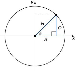 "An image of a graph. The graph has a circle plotted on it, with the center of the circle at the origin, where there is a point. From this point, there is one line segment that extends horizontally along the x axis to the right to a point on the edge of the circle. There is another line segment with length labeled ""H"" that extends diagonally upwards and to the right to another point on the edge of the circle. From the point, there is vertical line with a length labeled ""O"" that extends downwards until it hits the x axis and thus the horizontal line segment at a point with a right triangle symbol. The distance from this point to the center of the circle is labeled ""A"". Inside the circle, there is an arrow that points from the horizontal line segment to the diagonal line segment. This arrow has the label ""theta""."
