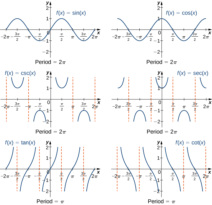 "An image of six graphs. Each graph has an x axis that runs from -2 pi to 2 pi and a y axis that runs from -2 to 2. The first graph is of the function ""f(x) = sin(x)"", which is a curved wave function. The graph of the function starts at the point (-2 pi, 0) and increases until the point (-((3 pi)/2), 1). After this point, the function decreases until the point (-(pi/2), -1). After this point, the function increases until the point ((pi/2), 1). After this point, the function decreases until the point (((3 pi)/2), -1). After this point, the function begins to increase again. The x intercepts shown on the graph are at the points (-2 pi, 0), (-pi, 0), (0, 0), (pi, 0), and (2 pi, 0). The y intercept is at the origin. The second graph is of the function ""f(x) = cos(x)"", which is a curved wave function. The graph of the function starts at the point (-2 pi, 1) and decreases until the point (-pi, -1). After this point, the function increases until the point (0, 1). After this point, the function decreases until the point (pi, -1). After this point, the function increases again. The x intercepts shown on the graph are at the points (-((3 pi)/2), 0), (-(pi/2), 0), ((pi/2), 0), and (((3 pi)/2), 0). The y intercept is at the point (0, 1). The graph of cos(x) is the same as the graph of sin(x), except it is shifted to the left by a distance of (pi/2). On the next four graphs there are dotted vertical lines which are not a part of the function, but act as boundaries for the function, boundaries the function will never touch. They are known as vertical asymptotes. There are infinite vertical asymptotes for all of these functions, but these graphs only show a few. The third graph is of the function ""f(x) = csc(x)"". The vertical asymptotes for ""f(x) = csc(x)"" on this graph occur at ""x = -2 pi"", ""x = -pi"", ""x = 0"", ""x = pi"", and ""x = 2 pi"". Between the ""x = -2 pi"" and ""x = -pi"" asymptotes, the function looks like an upward facing ""U"", with a minimum at the point (-((3 pi)/2), 1). Between the ""x = -pi"" and ""x = 0"" asymptotes, the function looks like an downward facing ""U"", with a maximum at the point (-(pi/2), -1). Between the ""x = 0"" and ""x = pi"" asymptotes, the function looks like an upward facing ""U"", with a minimum at the point ((pi/2), 1). Between the ""x = pi"" and ""x = 2 pi"" asymptotes, the function looks like an downward facing ""U"", with a maximum at the point (((3 pi)/2), -1). The fourth graph is of the function ""f(x) = sec(x)"". The vertical asymptotes for this function on this graph are at ""x = -((3 pi)/2)"", ""x = -(pi/2)"", ""x = (pi/2)"", and ""x = ((3 pi)/2)"". Between the ""x = -((3 pi)/2)"" and ""x = -(pi/2)"" asymptotes, the function looks like an downward facing ""U"", with a maximum at the point (-pi, -1). Between the ""x = -(pi/2)"" and ""x = (pi/2)"" asymptotes, the function looks like an upward facing ""U"", with a minimum at the point (0, 1). Between the ""x = (pi/2)"" and ""x = (3pi/2)"" asymptotes, the function looks like an downward facing ""U"", with a maximum at the point (pi, -1). The graph of sec(x) is the same as the graph of csc(x), except it is shifted to the left by a distance of (pi/2). The fifth graph is of the function ""f(x) = tan(x)"". The vertical asymptotes of this function on this graph occur at ""x = -((3 pi)/2)"", ""x = -(pi/2)"", ""x = (pi/2)"", and ""x = ((3 pi)/2)"". In between all of the vertical asymptotes, the function is always increasing but it never touches the asymptotes. The x intercepts on this graph occur at the points (-2 pi, 0), (-pi, 0), (0, 0), (pi, 0), and (2 pi, 0). The y intercept is at the origin. The sixth graph is of the function ""f(x) = cot(x)"". The vertical asymptotes of this function on this graph occur at ""x = -2 pi"", ""x = -pi"", ""x = 0"", ""x = pi"", and ""x = 2 pi"". In between all of the vertical asymptotes, the function is always decreasing but it never touches the asymptotes. The x intercepts on this graph occur at the points (-((3 pi)/2), 0), (-(pi/2), 0), ((pi/2), 0), and (((3 pi)/2), 0) and there is no y intercept."